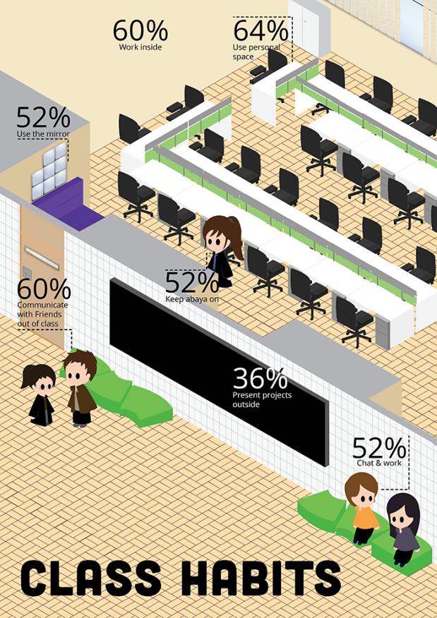 infographics_class habits